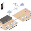 схема удаленного управления системой умный дом.