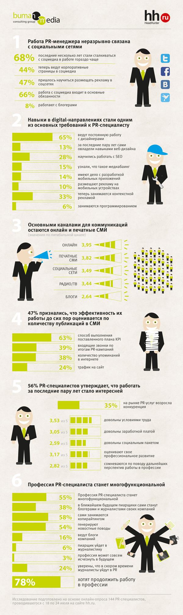 Infographic resume public relations