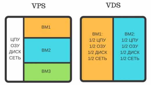 Чем отличается VDS от VPS